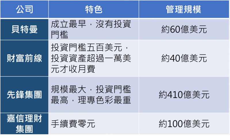 整理:林筱庭/2016