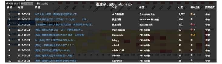 Alphago人氣排行文章前十名。(作者提供)