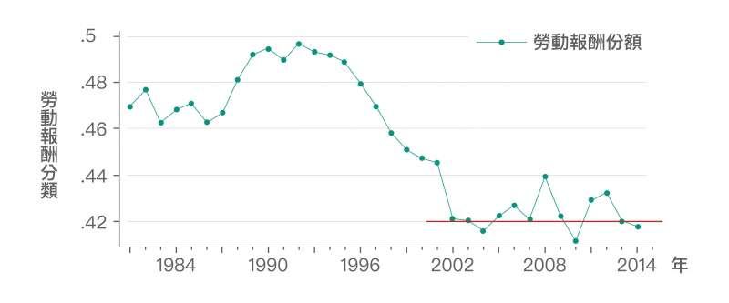 多數人「直覺上」認為這反映勞動報酬份額下滑。但根據資料顯示,勞動報酬份額在 2002 年後停止下降趨勢,且在 42% 上下波動。因此,勞動報酬份額可能並非造成「勞動生產力」與「實質薪資」成長脫勾擴大的主因。(資料來源│《經濟成長、薪資停滯?初探臺灣實質薪資