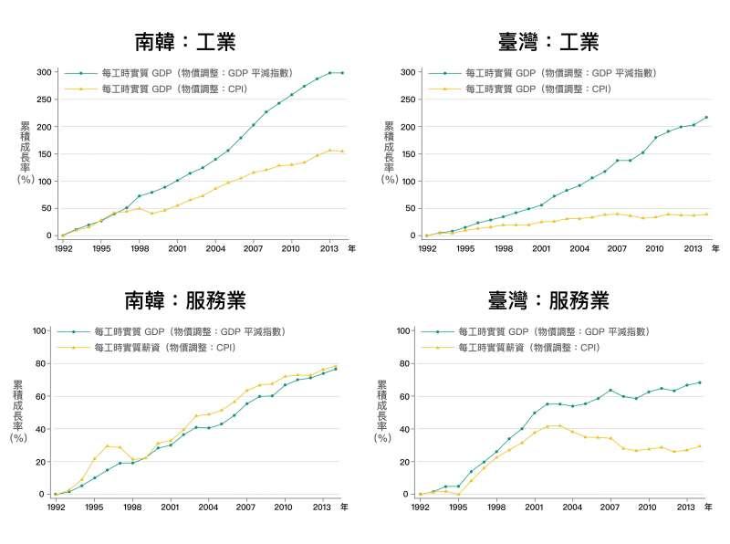 臺灣和南韓工業部門類似,實質薪資的成長皆大幅落後實質GDP的成長,但南韓服務業不論是實質GDP與實質薪資都在成長,反觀台灣服務業,實質GDP與實質薪資都是停滯。(資料來源│《經濟成長、薪資停滯?初探臺灣實質薪資與勞動生產力脫勾的成因》,作者:林依伶、楊子霆