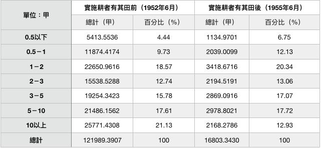 表六:實施耕者有其田政策前後共有出租耕地分組面積比較。資料來源:臺灣地政統計(1955)。(作者製表)
