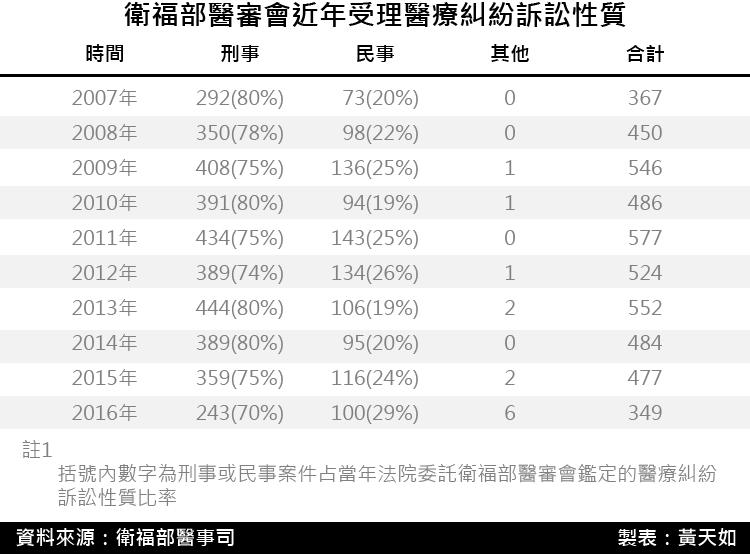 20171208-SMG0035-衛福部醫審會近年受理醫療糾紛訴訟性質.png