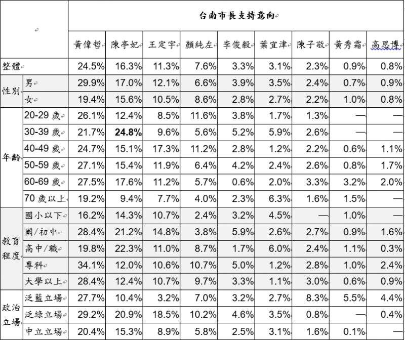 台灣指標民調顯示,明年台南市長選舉可能選人中,黃偉哲拿下第一。(台灣指標民調提供)