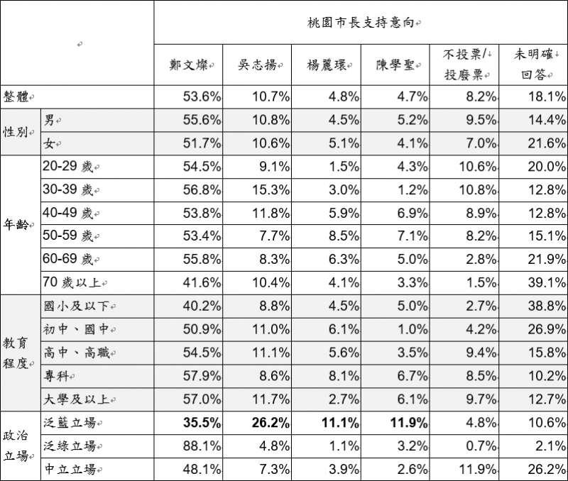 台灣指標民調的結果顯示,明年桃園市長選舉,鄭文燦支持度相當高,連泛藍支持者內支持度最高也是鄭文燦。(台灣指標民調提供)
