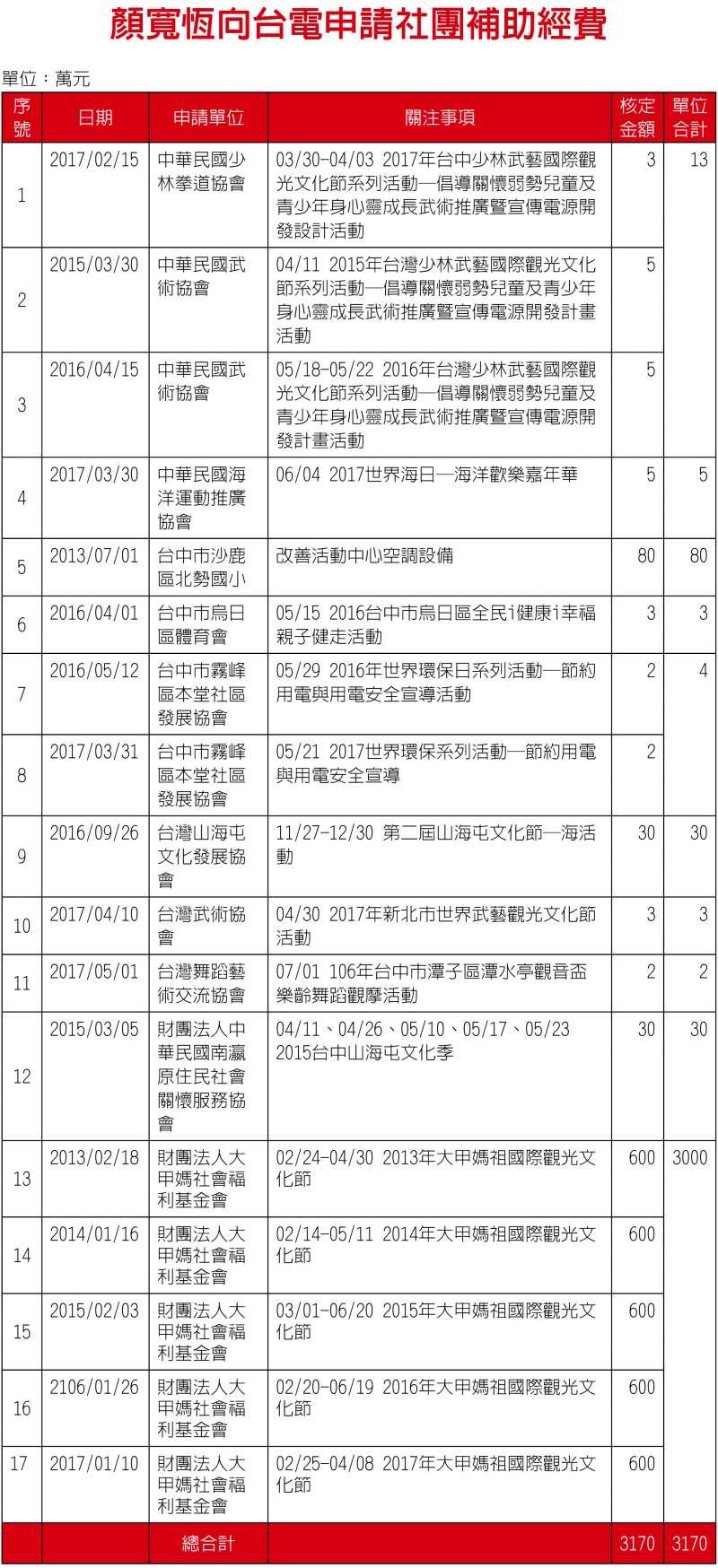 20171213-顏寬恆向台電申請社團補助經費.jpg