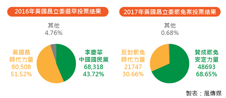 20171216-SMG0035-黃國昌圖比較結果-new 1.png
