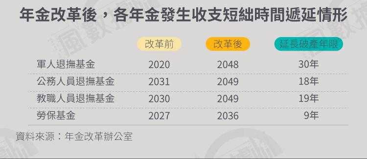 年改風數據-20171221-SMG034-S02-軍公教退撫基金_年金改革後,各年金發生收支短絀時間遞延情形.png