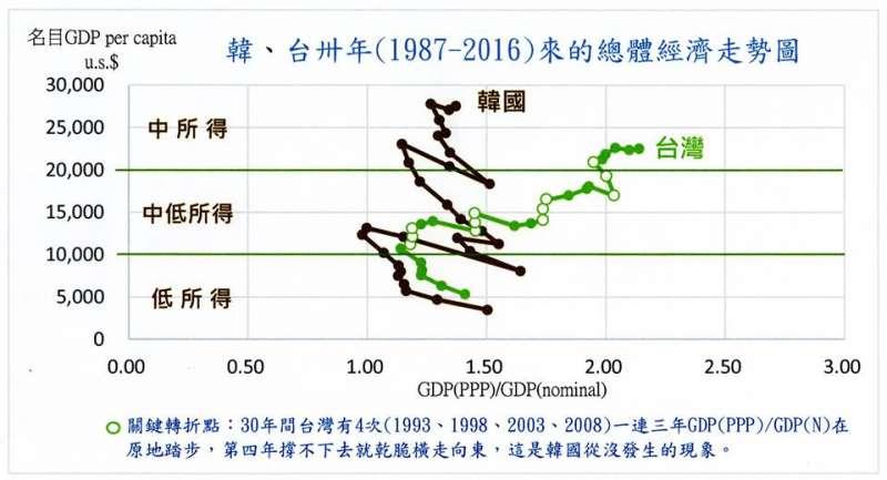前民進黨立委沈富雄今(22)日在臉書發文指出,PPP/N韓國縮小0.13,台灣則擴增0.73,兩線開口高達65度以上,且台灣在亞洲金融風暴後,PPP/N卻無力朝西。(取自沈富雄臉書)