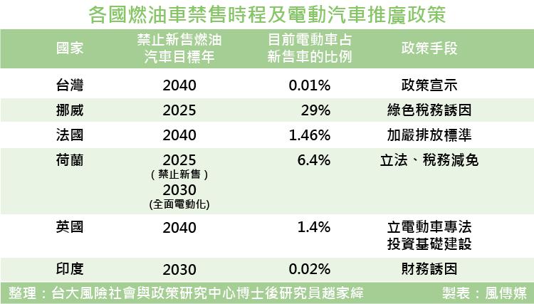 20171229-SMG0035-各國燃油車禁售時程及電動汽車推廣政策