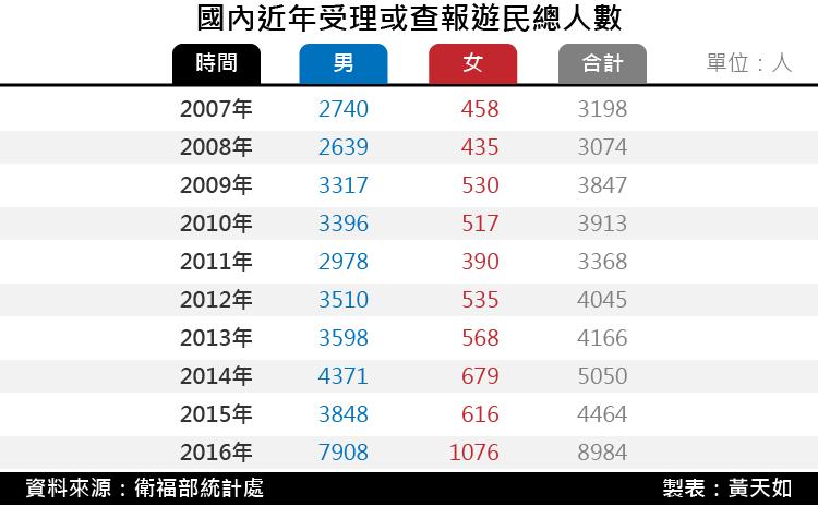 20171229-SMG0035-國內近年受理或查報遊民總人數