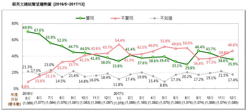 20171230-圖 2:蔡英文總統聲望趨勢圖。(台灣民意基金會提供)