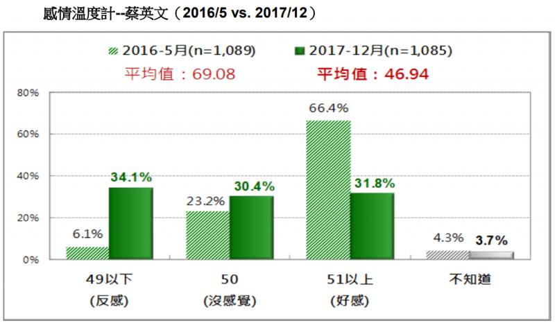 20171230-圖 6:感情溫度計--蔡英文。(台灣民意基金會提供)