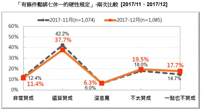 20171230-圖 14:「有條件鬆綁七休一的硬性規定」-兩次比較。(台灣民意基金會提供)
