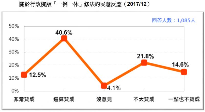 20171230-圖 16:關於行政院版「一例一休」修法的民意反應。(台灣民意基金會提供)