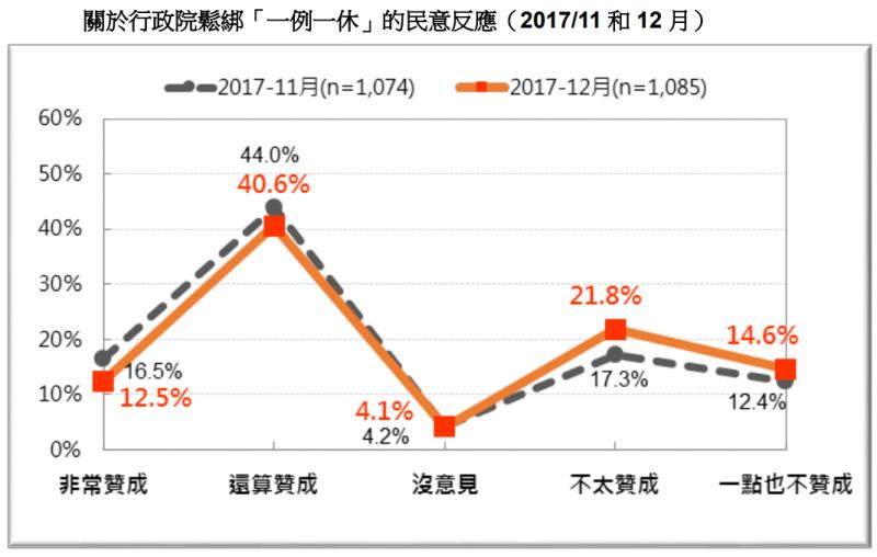 20171230-圖 17:關於行政院鬆綁「一例一休」的民意反應。(台灣民意基金會提供)