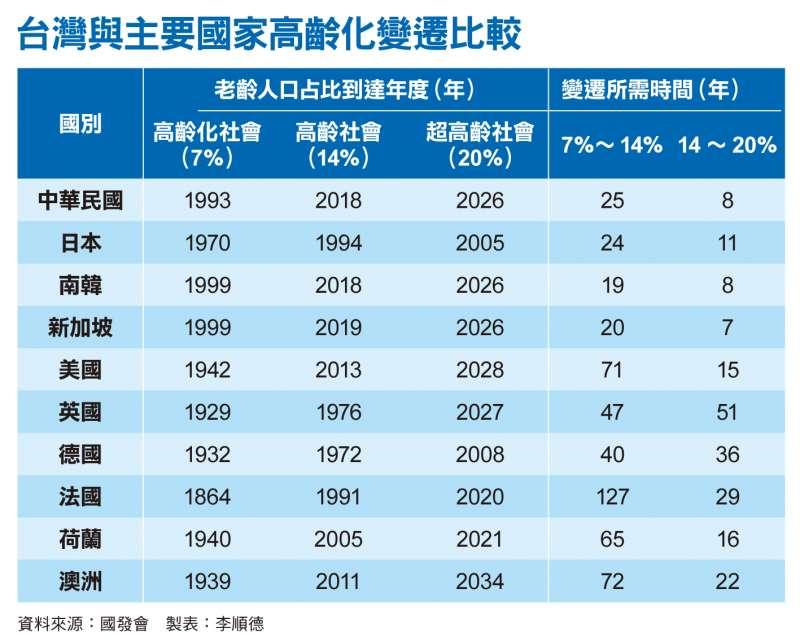 台灣與主要國家高齡化變遷比較