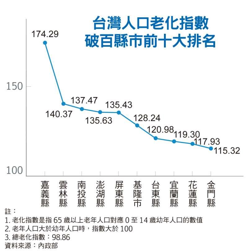 台灣人口老化指數破百縣市前十大排名