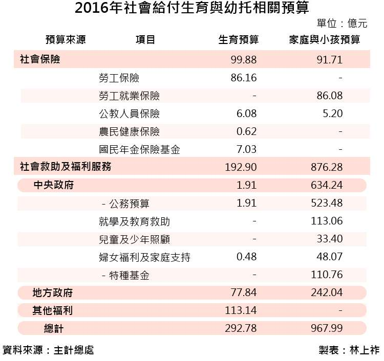20170110-SMG0035-2016年社會給付生育與幼托相關預算_工作區域 1.jpg