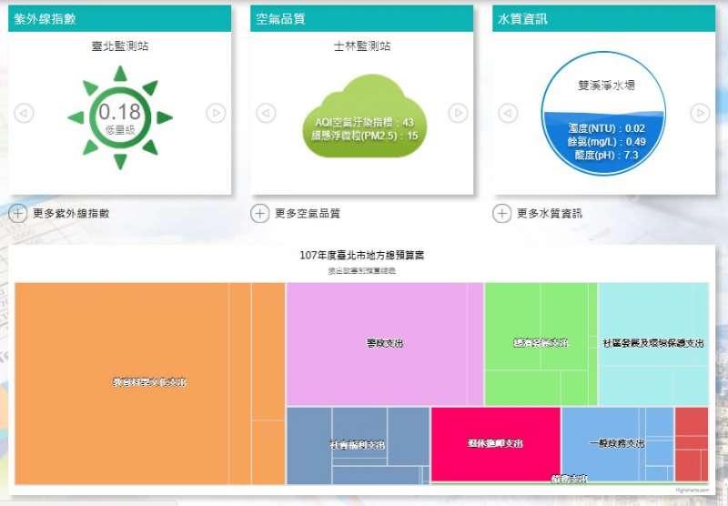 新網站首頁,就有民眾關心的生活資訊以及預算視覺化資訊