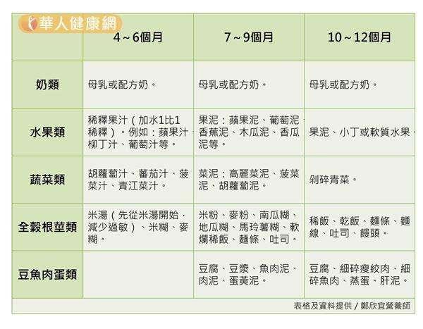 鄭欣宜營養師也特別為大家整理一份,依造4~6個月;7~9個;10~12月,3大孩童成長階段,分別建議的副食品食用種類、形態圖表,提供給爸媽們做為照護參考。(圖/華人健康網)