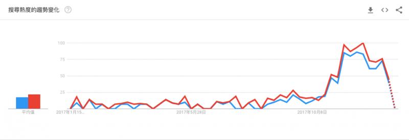 根據 Google Trend 的關鍵字搜尋來看,從去年開始「斜槓」一詞,在全球就有不小的討論度,到了 2017 下半年時,更是聲勢水漲船高,其熱度延燒至今。Source:Google Trend