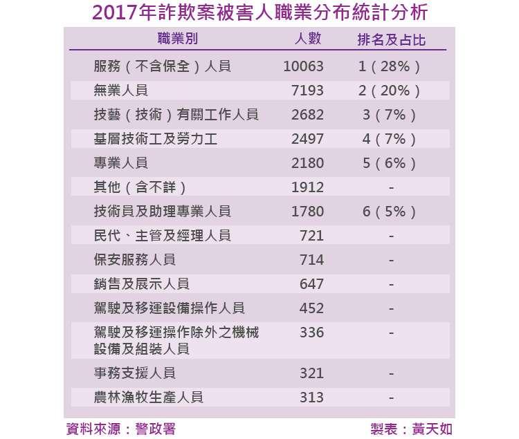 20180202-SMG0035-天如專題-2017年詐欺案被害人職業分布統計分析_工作區域 1.jpg