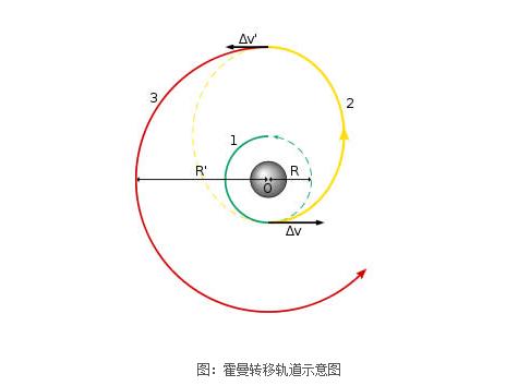 霍曼轉移軌道示意圖(圖/澎湃新聞提供)