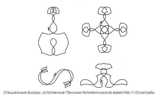 尼古拉•帕寧•科洛緬金在倫敦奧運會特別圖形專案比賽中演繹的圖案。(圖/澎湃新聞提供)
