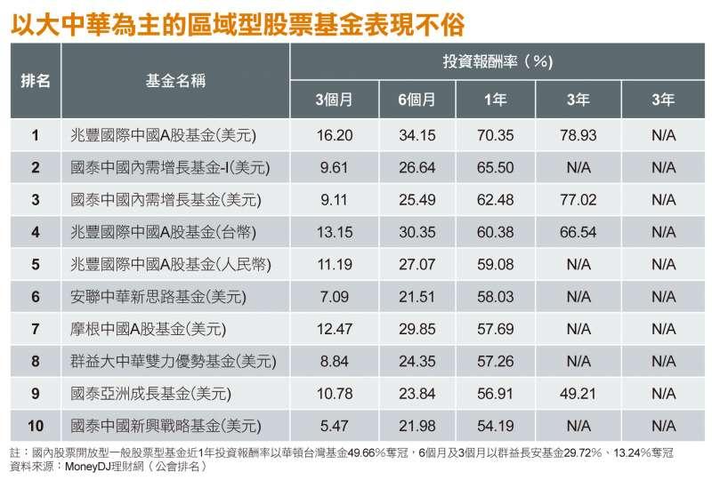 以大中華為主的區域型股票型基金表現不俗