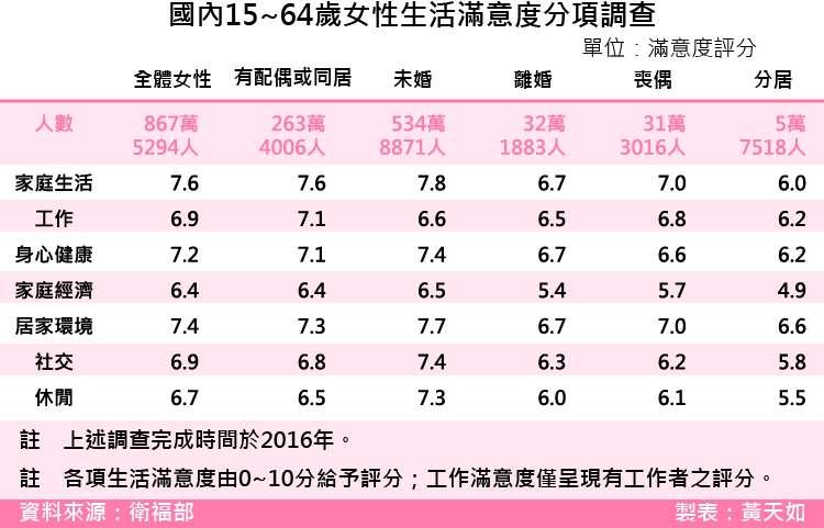20180302-SMG0035-國內15~64歲女性生活滿意度分項調查.jpg