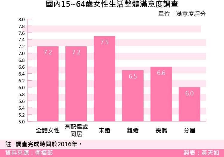 20180302-SMG0035-國內15~64歲女性生活整體滿意度調查.jpg