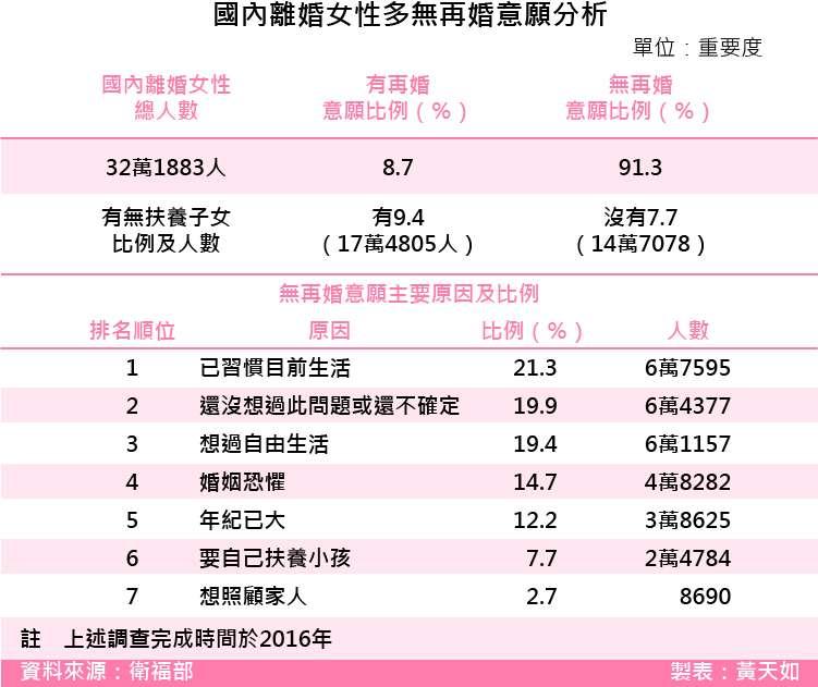 20180302-SMG0035-國內離婚女性多無再婚意願分析.jpg