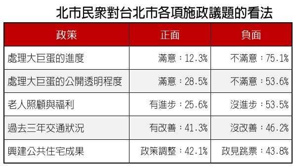 20180302-台灣指標民調所做「台北市施政民意調查」。(台灣指標民調提供)