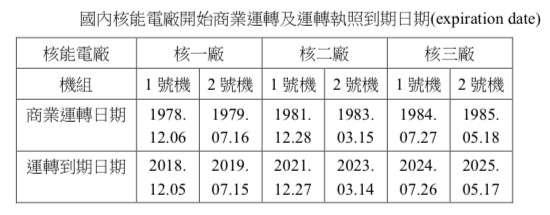 20180306-作者表示,以核一廠一號機為例,其停止運轉期限為107年12月5日,因此台電公司於104年12月5日前提出除役計畫。(取自原能會)
