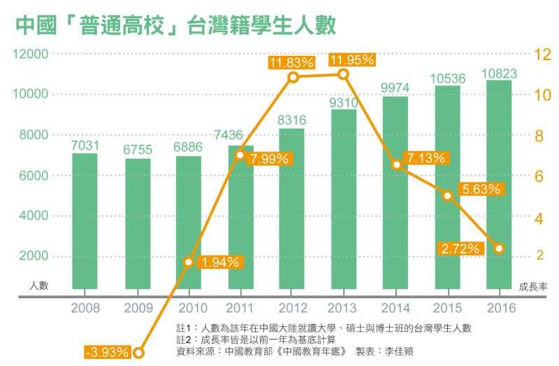 中國「普通高校」台灣籍學生人數