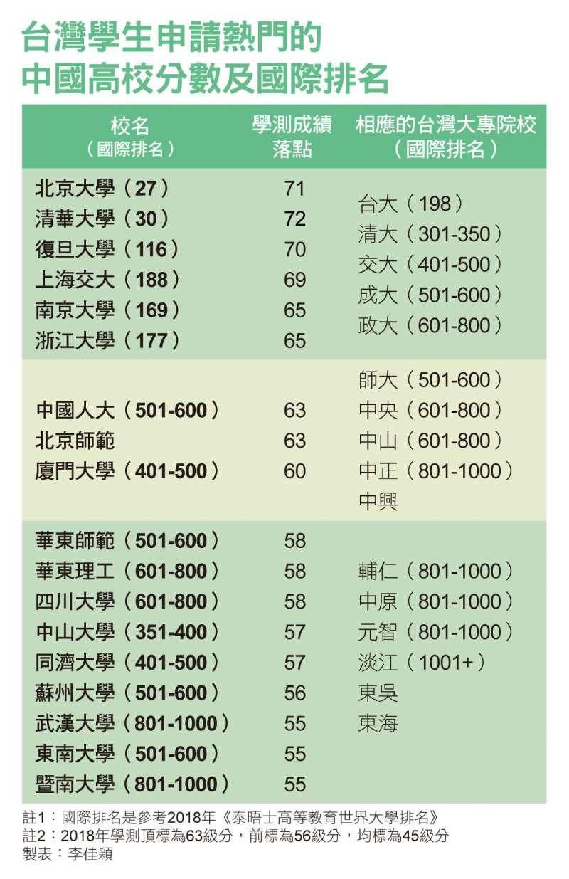 台灣學生申請熱門的中國高校分數及國際排名