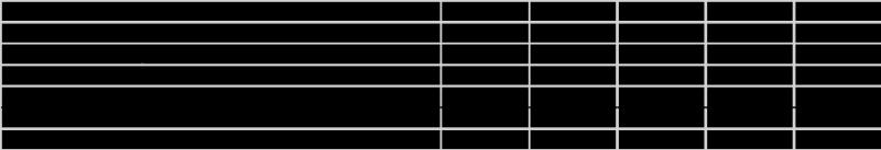 livinoprayer!-圖二:Spotify過去五年的營運成本(擷取自上市申請書)