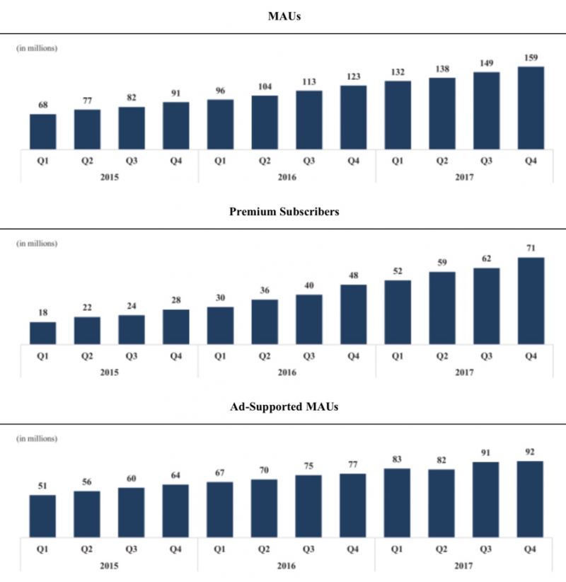 livinoprayer!-圖六:Spotify過去三年每月活躍用戶量趨勢(擷取自上市申請書)