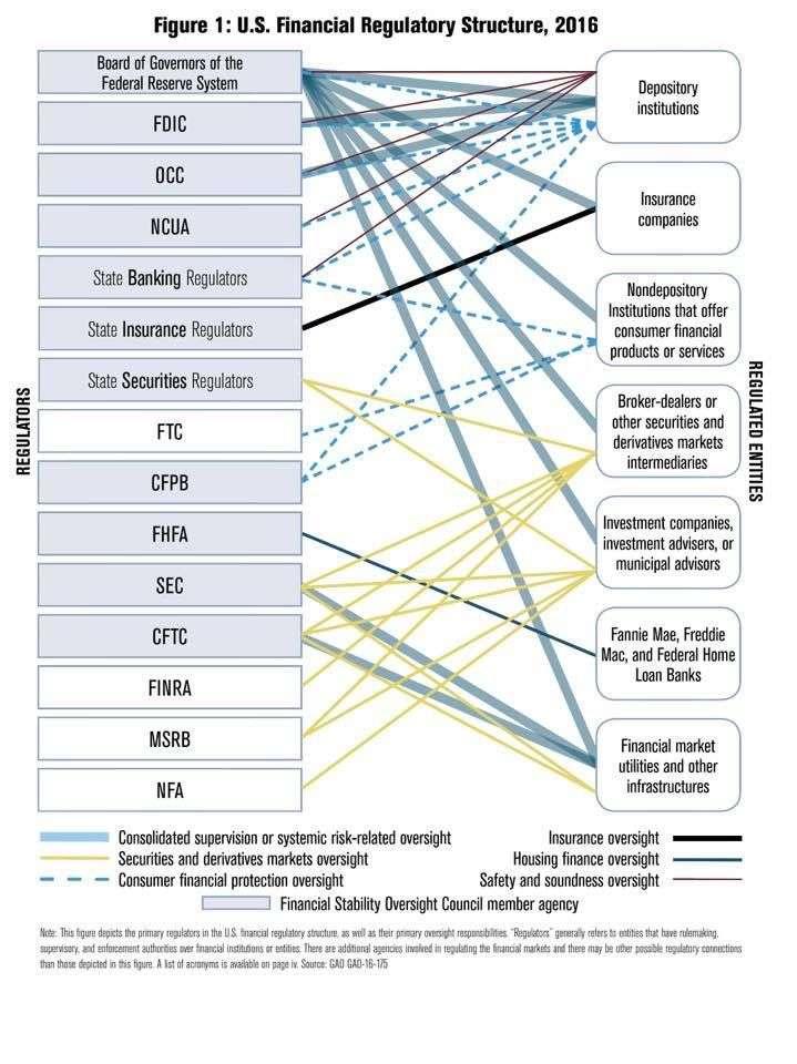 來源:美國財政部《A Financial System That Creates Economic Opportunities》