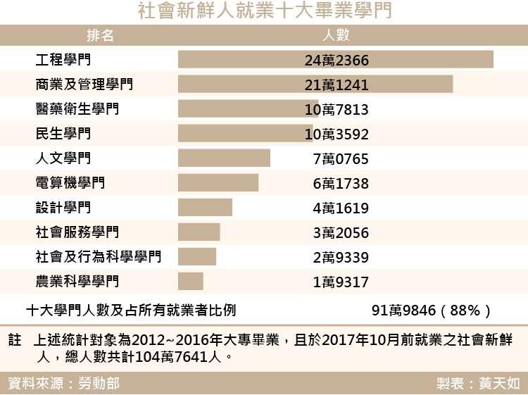 20180309-SMG0035-天如-社會新鮮人十大畢業學門及就業人數_工作區域 1.jpg