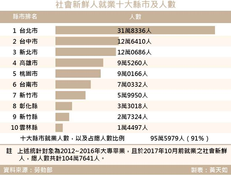 20180309-SMG0035-天如-社會新鮮人就業十大縣市及人數_工作區域 1.jpg