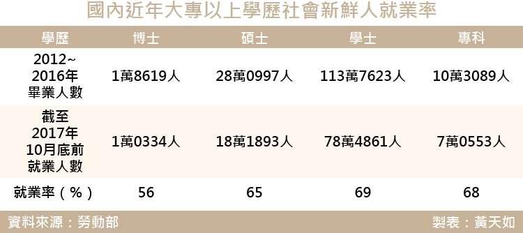 20180309-SMG0035-天如-國內近年大專以上學歷社會新鮮人就業率.jpg