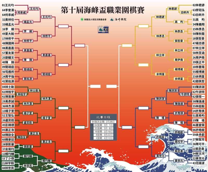 第十屆海峰盃賽程表。(海峰棋院)