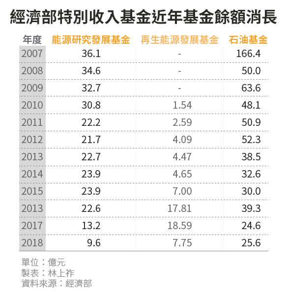 2018-03-11-SMG0034-E01-經濟部特別收入基金近年基金餘額消長