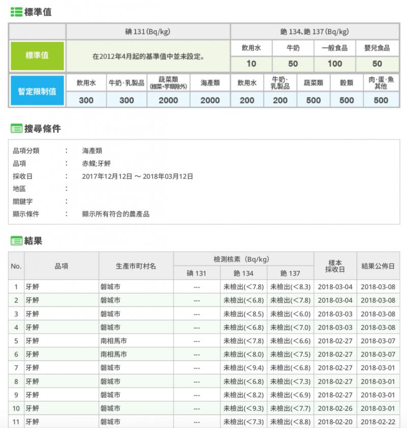日本政府的監測資訊公開資料。