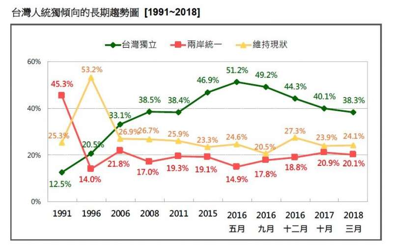 2018-03-18-台灣民意基金會3月民調,台灣民眾統獨傾向趨勢長期[比較,1991年至2018年。(台灣民意基金會提供)