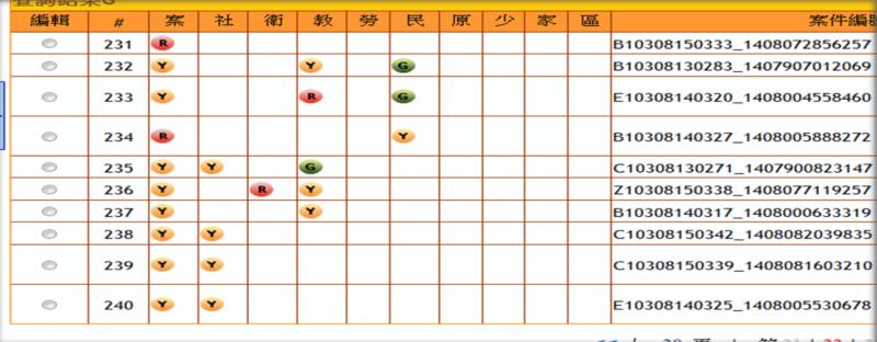 風數據-新北市政府提供「高風險家庭」燈號管理系統,圖中可見每一列是一個兒少個案,在10個局處中,可能有不同的警示程度。(新北市政府提供)