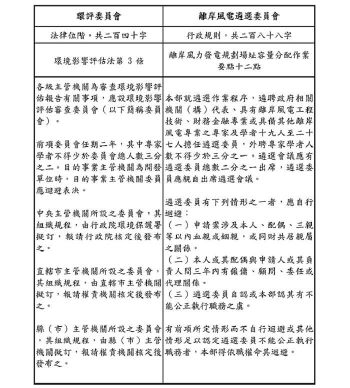 環評委員會與離岸風電遴選委員會比較。