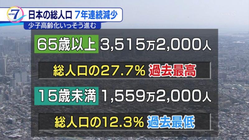 日本人口老化與少子化的狀況持續惡化。