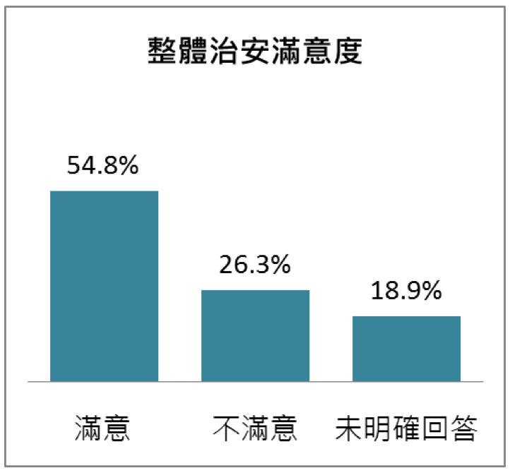 20180427-台中市民眾對台中市治安的滿意度。(台灣指標民調提供)